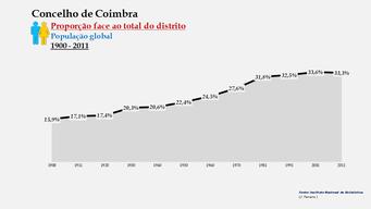 Coimbra - Proporção face ao total da população do distrito (global) 1900/2011