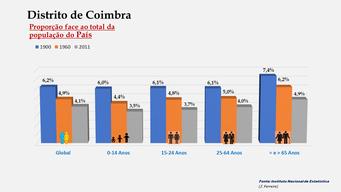 Distrito de Coimbra - Proporção face ao total do País (1900-1960-2011)