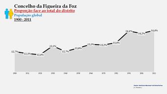Figueira da Foz - Proporção face ao total da população do distrito (global) 1900/2011