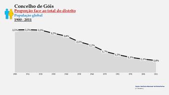 Góis - Proporção face ao total da população do distrito (global) 1900/2011