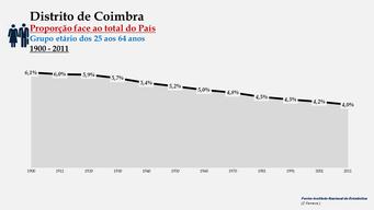 Distrito de Coimbra - Proporção face ao total do País (25-64 anos)