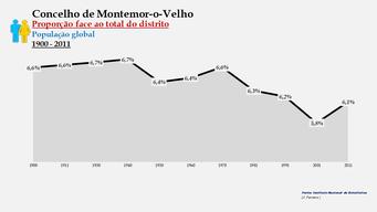 Montemor-o-Velho - Proporção face ao total da população do distrito (global) 1900/2011