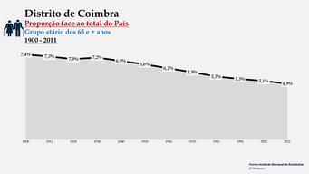 Distrito de Coimbra - Proporção face ao total do País (65 e + anos)