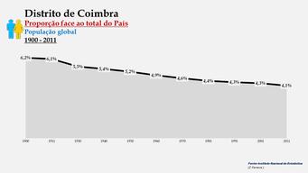 Distrito de Coimbra – Proporção face ao total do País (global)