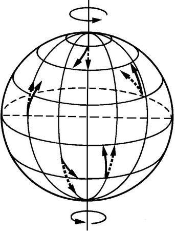 Figura 3.6 - Forza deviante di Coriolis