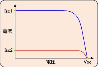 薄膜系モジュールのグラフ