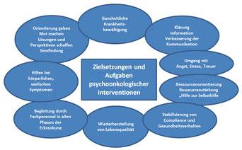 Psychosoziale Beratung - Modell nach Dr. Iris Huth