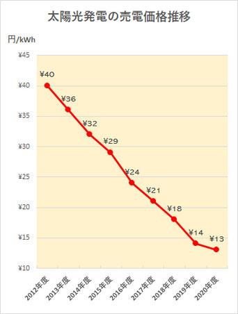 売電価格の推移グラフ