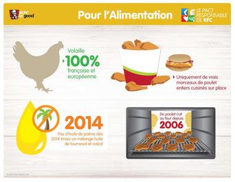 Infographie KFC France.