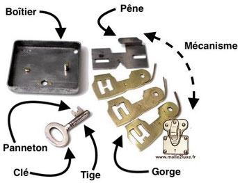 boitier de serrure panneton clé tige gorges Louis Vuitton mécanisme a pêne pour serrure laiton