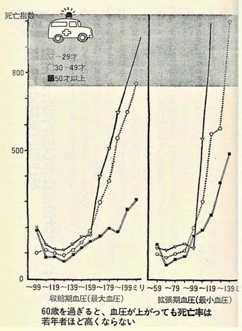 拡張期血圧は収縮血圧に比べ血圧上昇による死亡指数への影響が大きい。