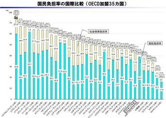 国民負担率の国際比較