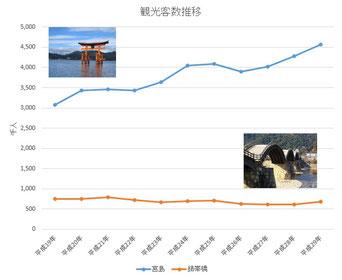 宮島と錦帯橋の観光客数推移