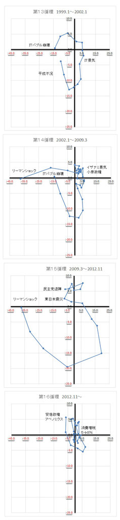 景気循環 第13期~第16期