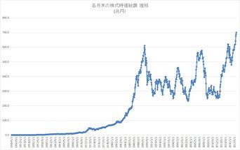 株式時価総額