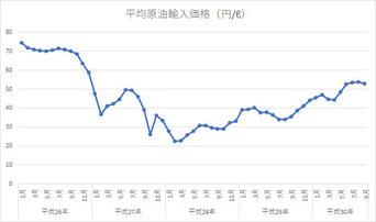 平均原油輸入価格
