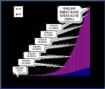 百寿者の人数