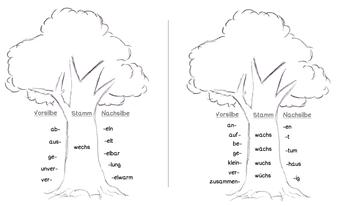 schwache regelmäßige Verben, starke unregelmäßige Verben, was sind schwache und starke verben, Unterschied schwache starke Verben, Erklärung schwache starke Verben