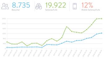 Blog-Statistik www.bonnescape.de: Danke an alle Leser!
