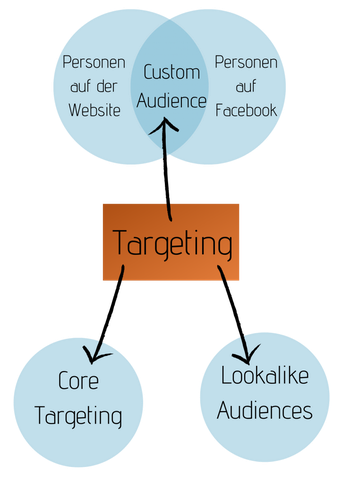 Arten des Targeting