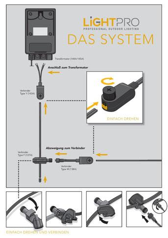 Techmar LightPro - System Beschreibung - Garden Lights 12V Gartenbeleuchtung Außenbeleuchtung WPC Pool Terrasse