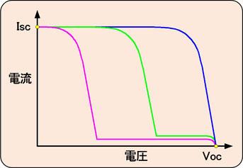 結晶シリコン系モジュールのグラフ