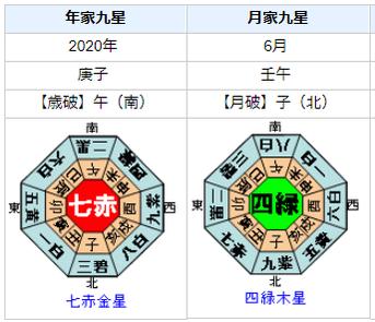 安倍晋三首相の2020年前半の運勢・運気は?