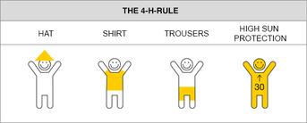 """Die 4-H-Regel: """"Hut-Hemd-Hose-Hoher Sonnenschutz"""""""