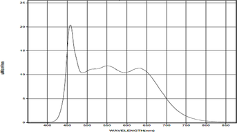 実測スペクトル、波長範囲