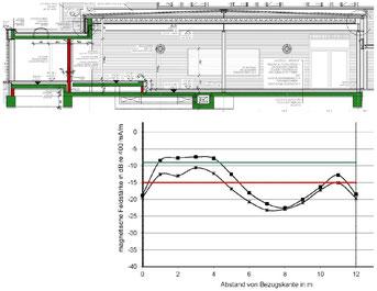 Messdiagramm der Feldstärkepegel in Raum-Längsrichtung relativ zum Gebäude-Längsschnitt in der Mensa des evangelischen Gymnasiums Nordhorn