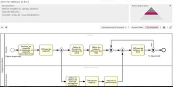 La fiche de processus regroupe tous les éléments pour décrire un processus et tous ses attributs
