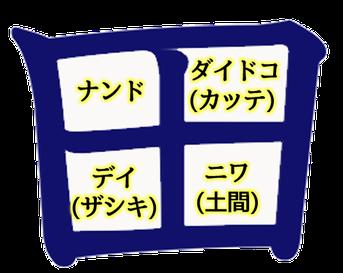 田の字型の間取り図