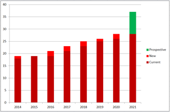 Cricket Switzerland membership growth 2014-2021