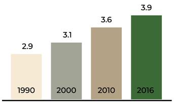 Zahl der Schweizer Pendler_innen im Laufe der Jahre. (Quelle: eigene Darstellung nach http://t1p.de/pendler-statistik)