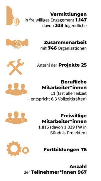 Freiwilligen-Zentrum Augsburg Statistik 2018