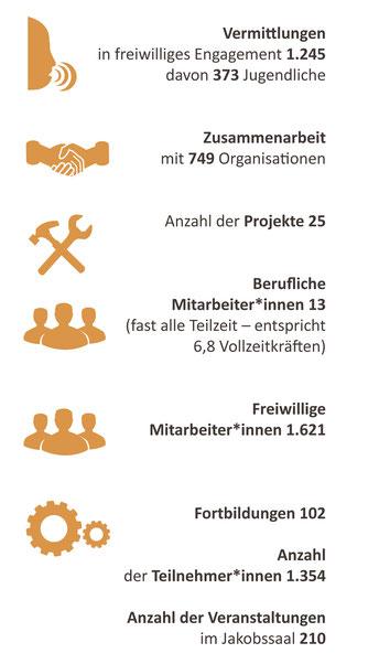 Freiwilligen-Zentrum Augsburg Statistik 2019