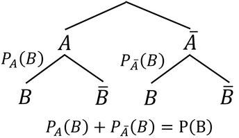 Gleichung und Baumdiagramm zum Bestimmen der stochastischen Unabhängigkeit