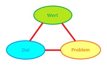 Ein essentielles Coaching-Tool: Das kybernetische Dreieck im St. Galler Coaching Modell