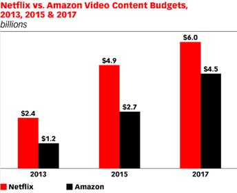 Amazon, Netflix, Userzahlen, Abo, Streaming-Dienst