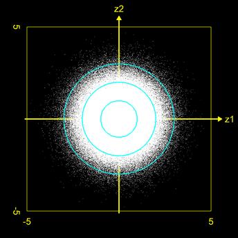 Bivariate Standardnormalverteilung aus 2 gleichverteilten Zufallszahlen