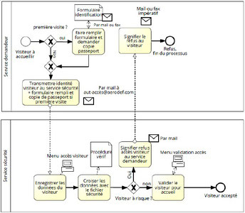 Exemple de schéma processus avec 2 rôles décrivant un processus de sécurité d'accès à un site.