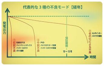 図1. ソーラーパネルの故障と寿命