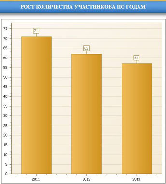 ответы по игре конкурс по информатике инфознайка 2011 3 4 класс