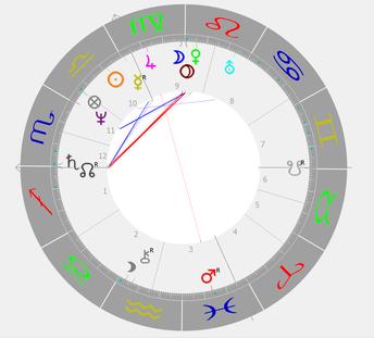 Astrologie Darstellung von Theresa Mays Radix