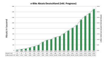 e-Bike Absatz in Deutschland & Prognose