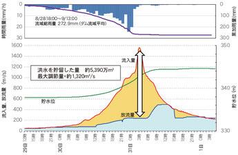 金山ダムの運用状況2