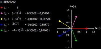 Nullstellen von f(z) = z^5-1