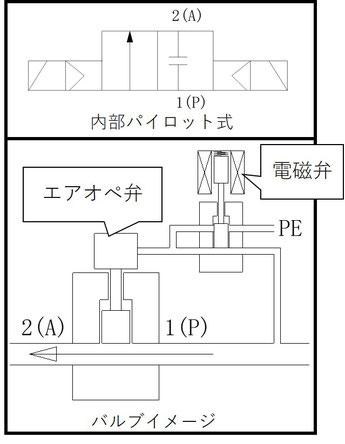 内部パイロット式電磁弁の内部構造イメージ図です