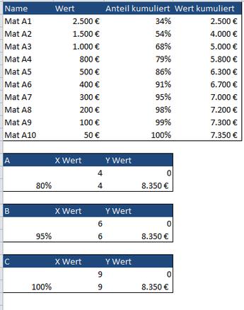 ABC Tabellen
