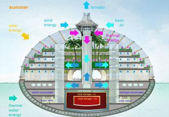 Ark : il futuristico hotel ecosostenibile di Remizov che si ispira all'Arca di Noè